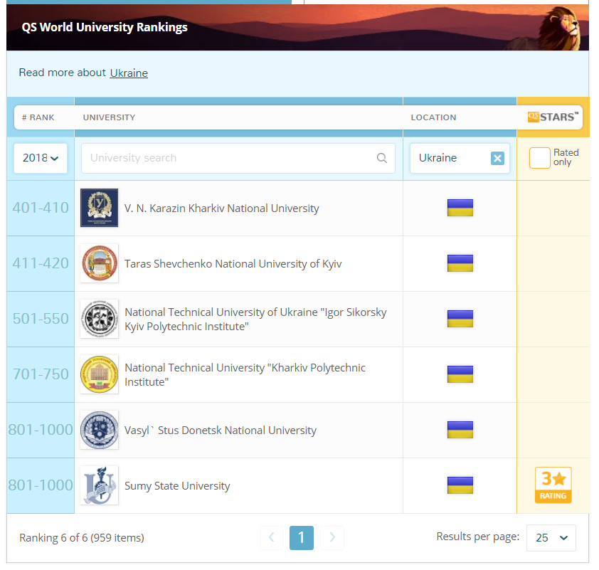 ukrayna üniversiteleri 2018