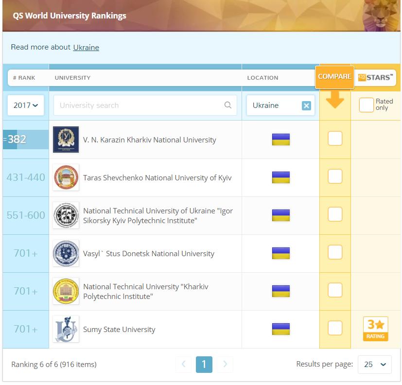 ukrayna üniversiteleri sıralaması 2017